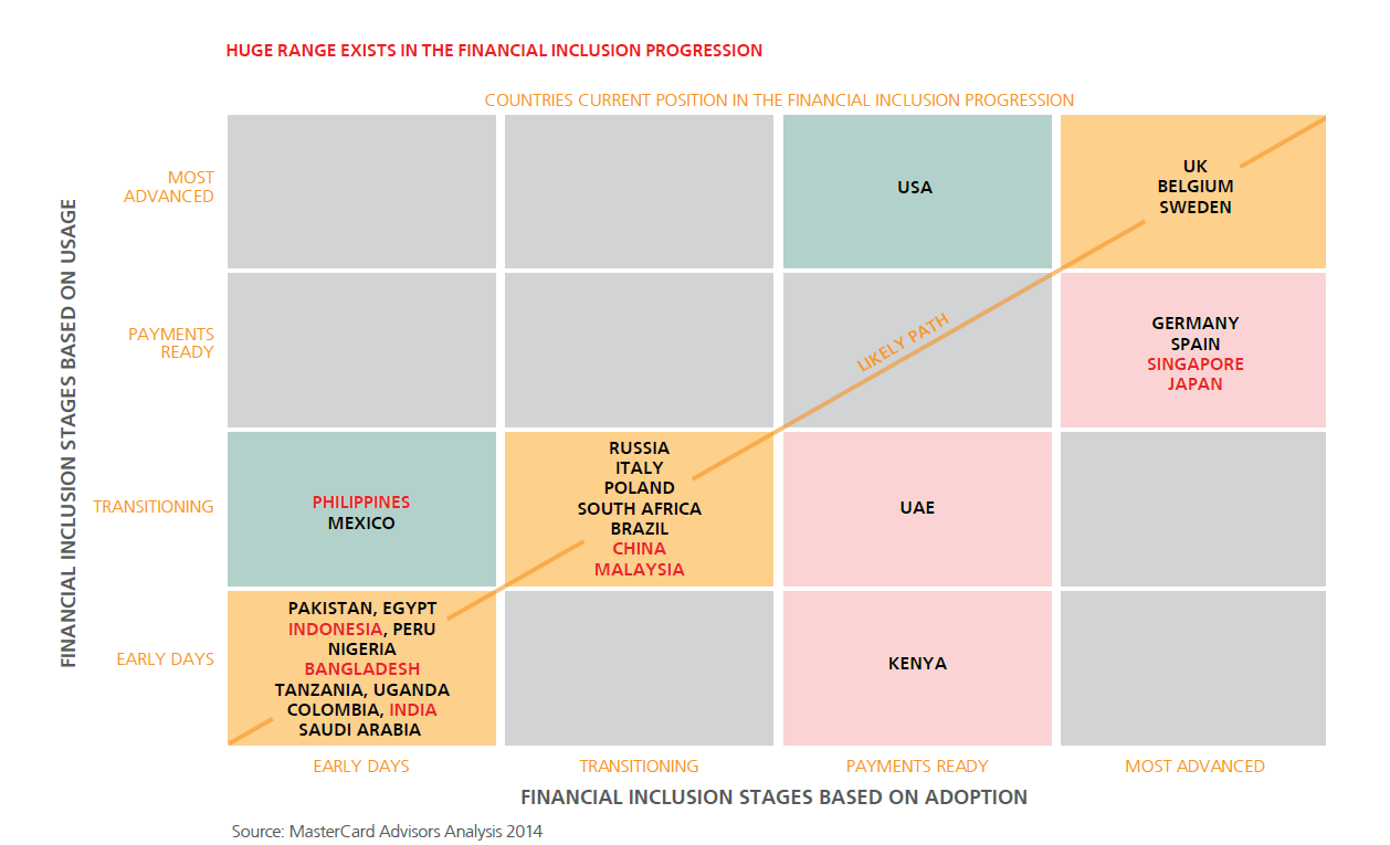 India still in Initial Stages of Financial Inclusion Progression