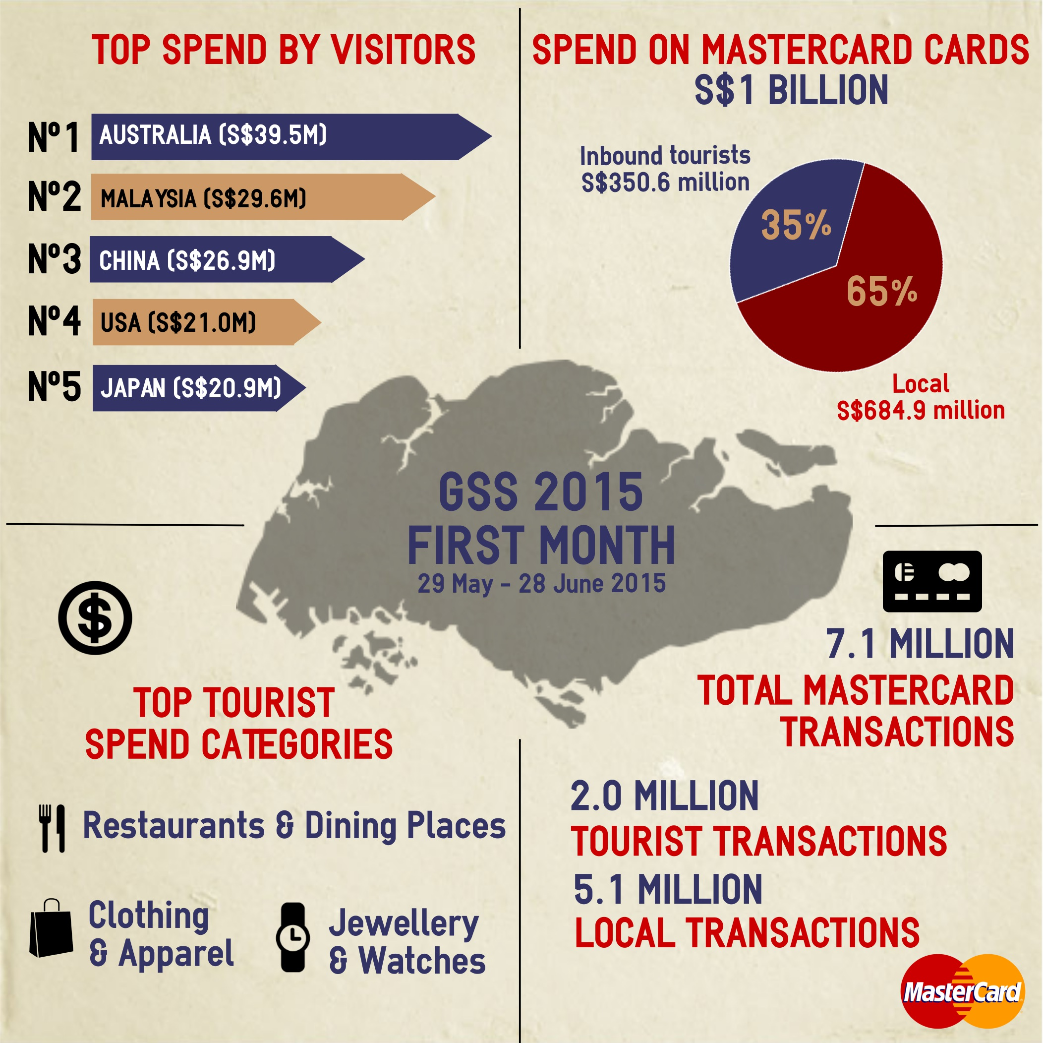 GSS Infographic (15 July 2015)