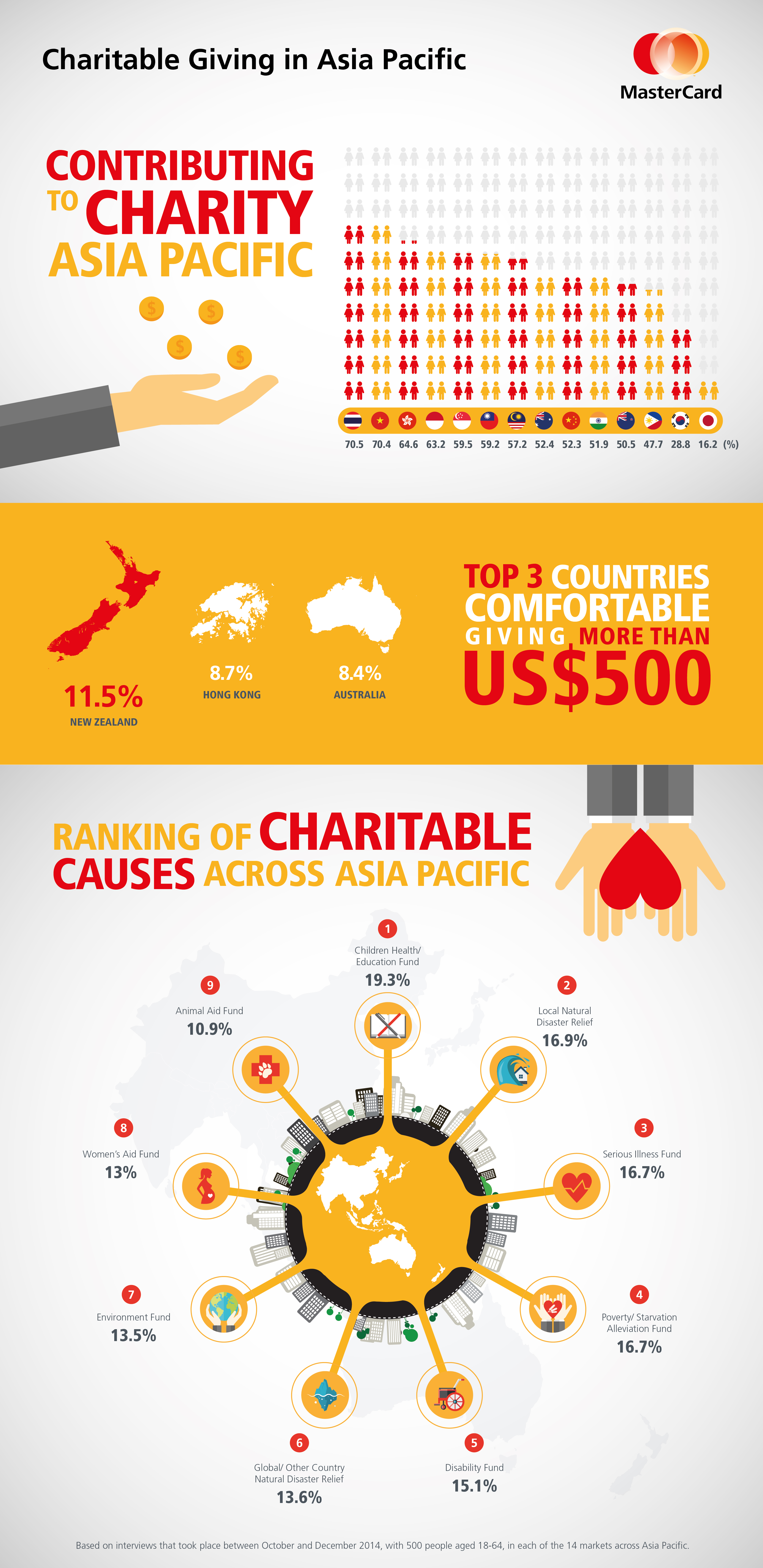 Infographic_ MasterCard Charitable Giving Survey Asia Pacific