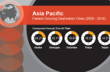 asia-pacific-fastest-growing-destination-cities-2009-2016