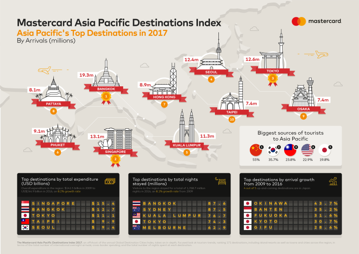 Infographic -Mastercard Asia Pacific Destinations Index 2017
