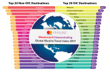 GMTI 2017 Graphic - Top 20 OIC and Non-OIC Destinations