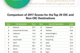 GMTI 2017 Infographic - Top 20 OIC and Non-OIC Destinations