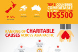Flickr Photo: Charitable Giving in Asia Pacific