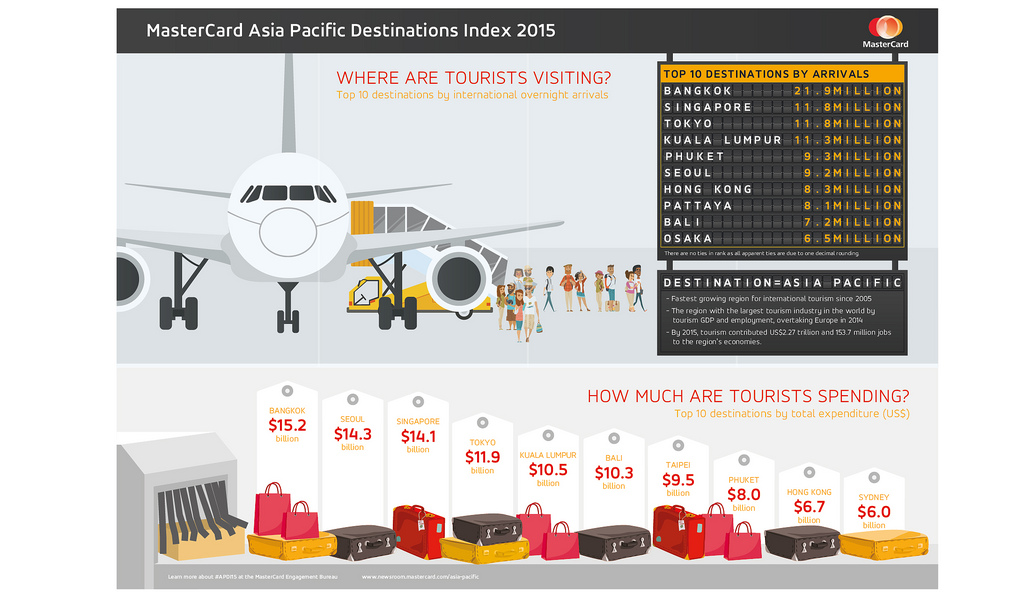 Flickr Photo: Infographic: MasterCard Asia Pacific Destinations Index 2015