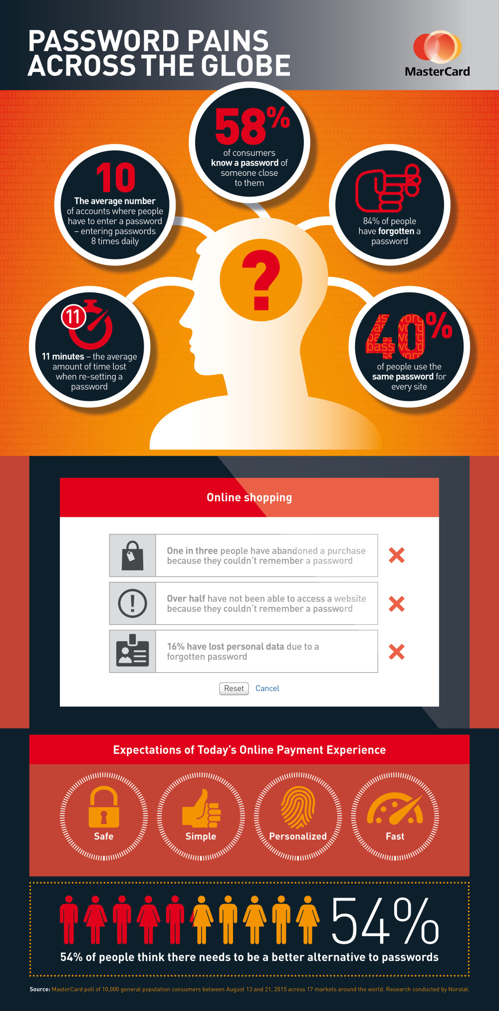 mastercard-password-infographic-artwork-004