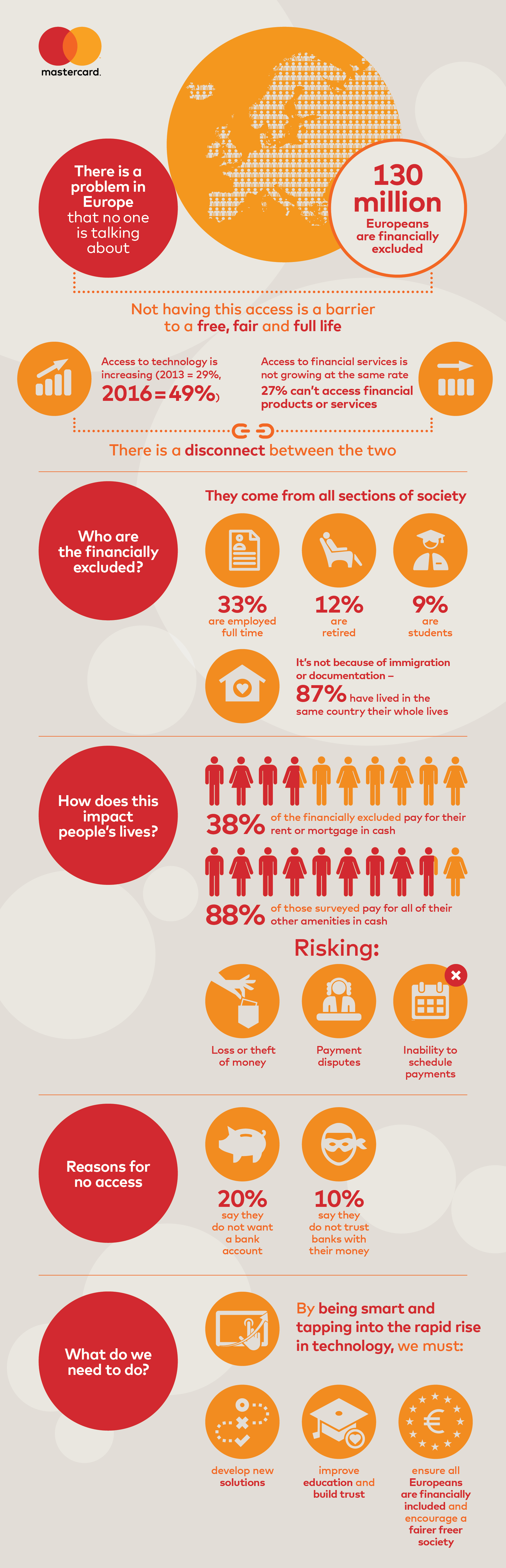 mastercard-europe-financial-inclusion-report-infographic