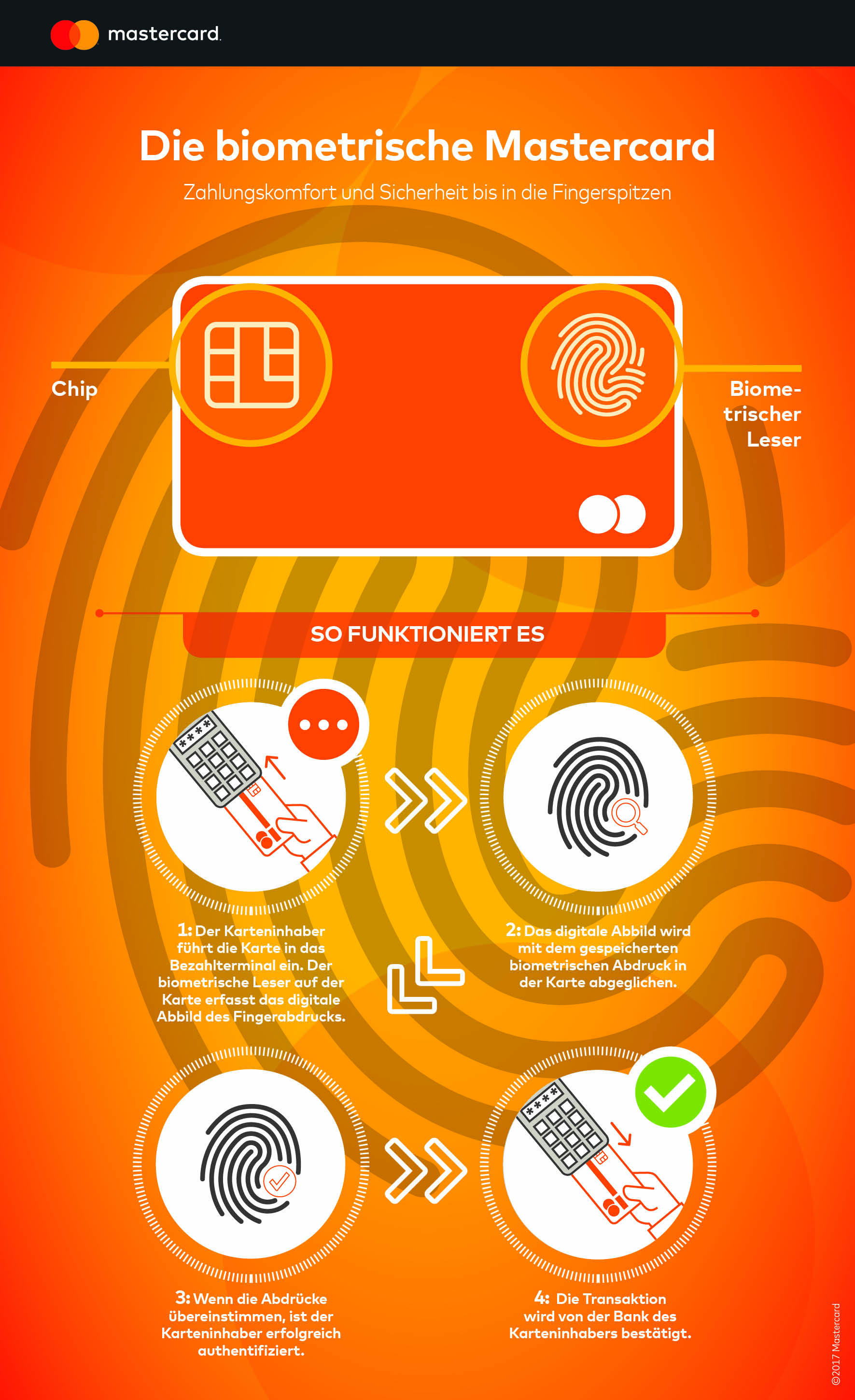 20170413_Mastercard_Biometric_Card_infographic_DE_V2