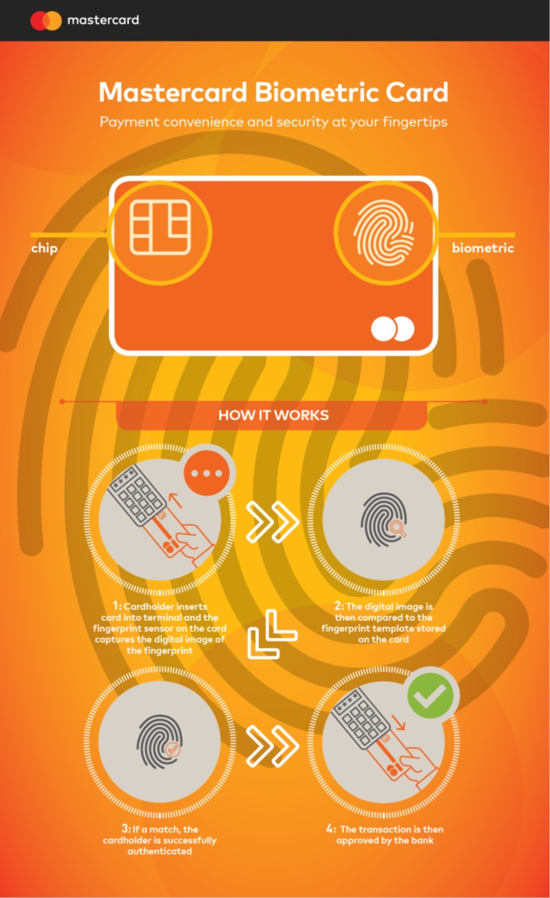 Biometric Card Infographic