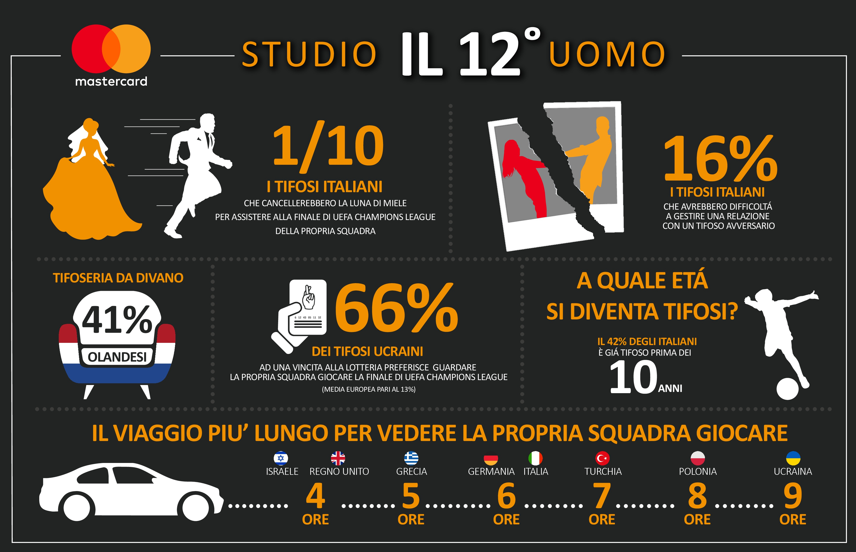 MasterCard_12th Man_Infographic_ITA-001