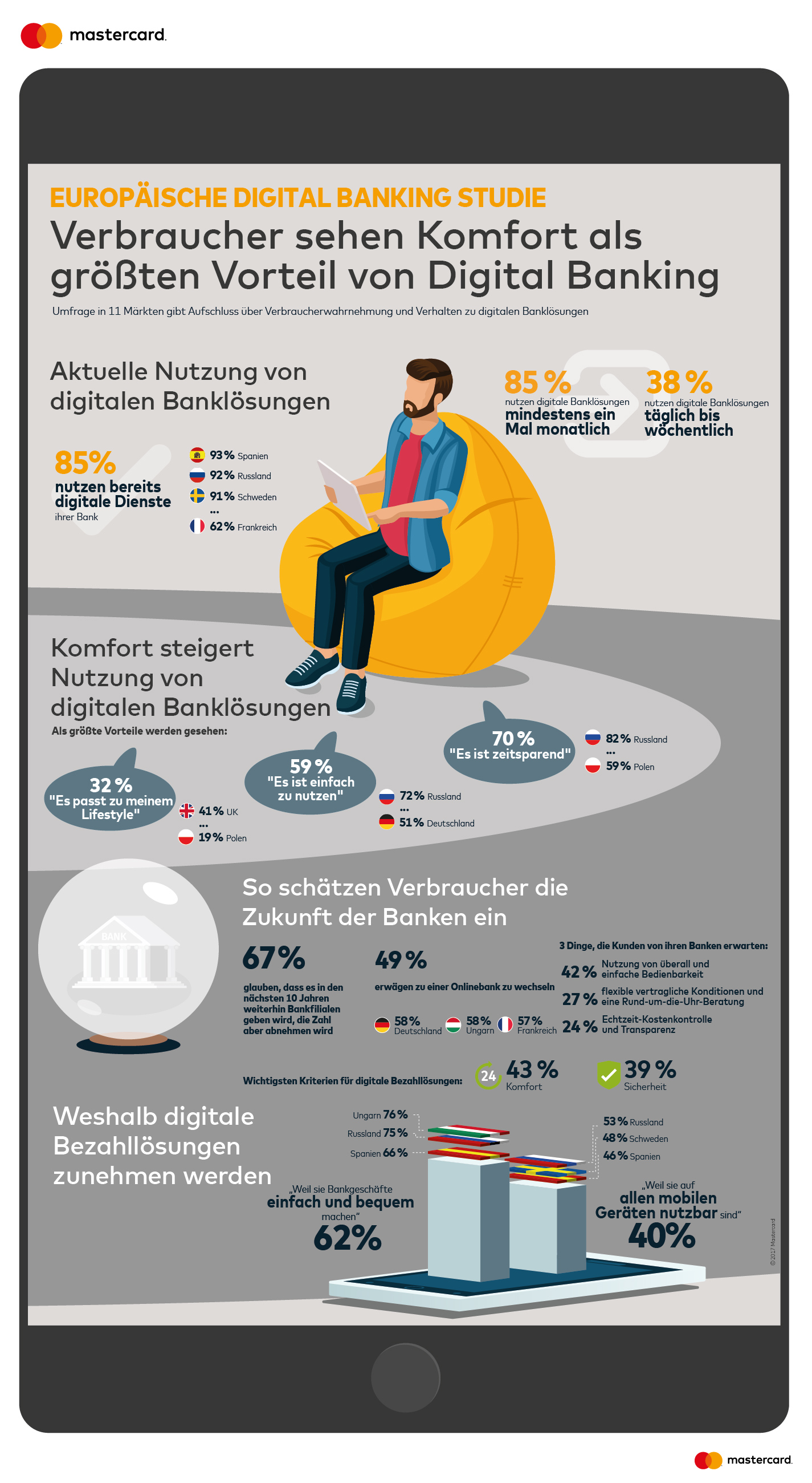 20170705_Mastercard_Digital-Banking-Study_complete_GER_RZ