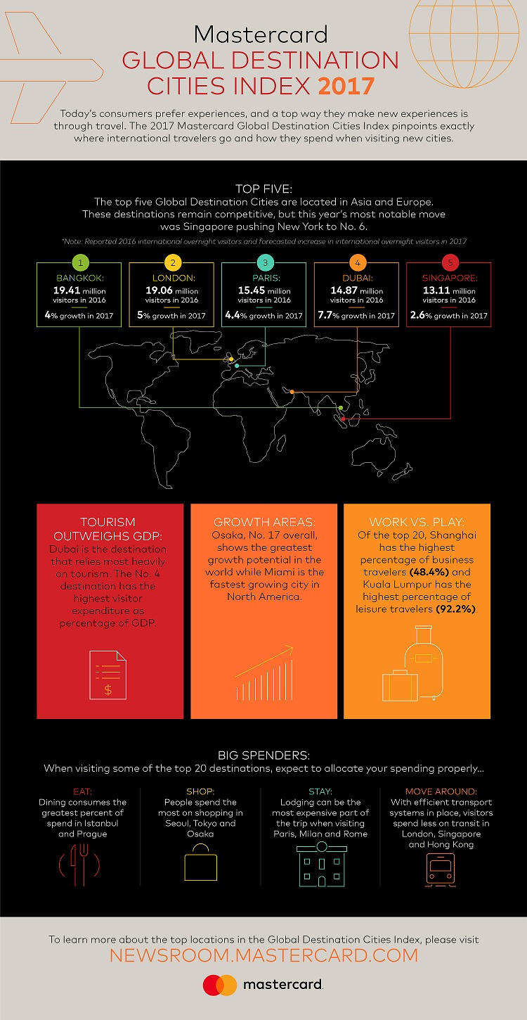 MC-GlobalDestinationCitiesIndex-2017-Infographic-v2