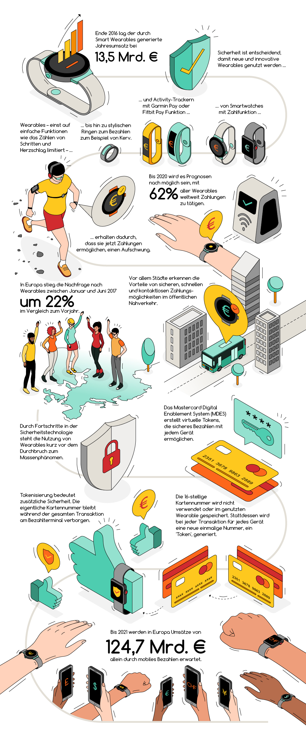 20180109_Mastercard Wearables Infographic_DE_FINAL