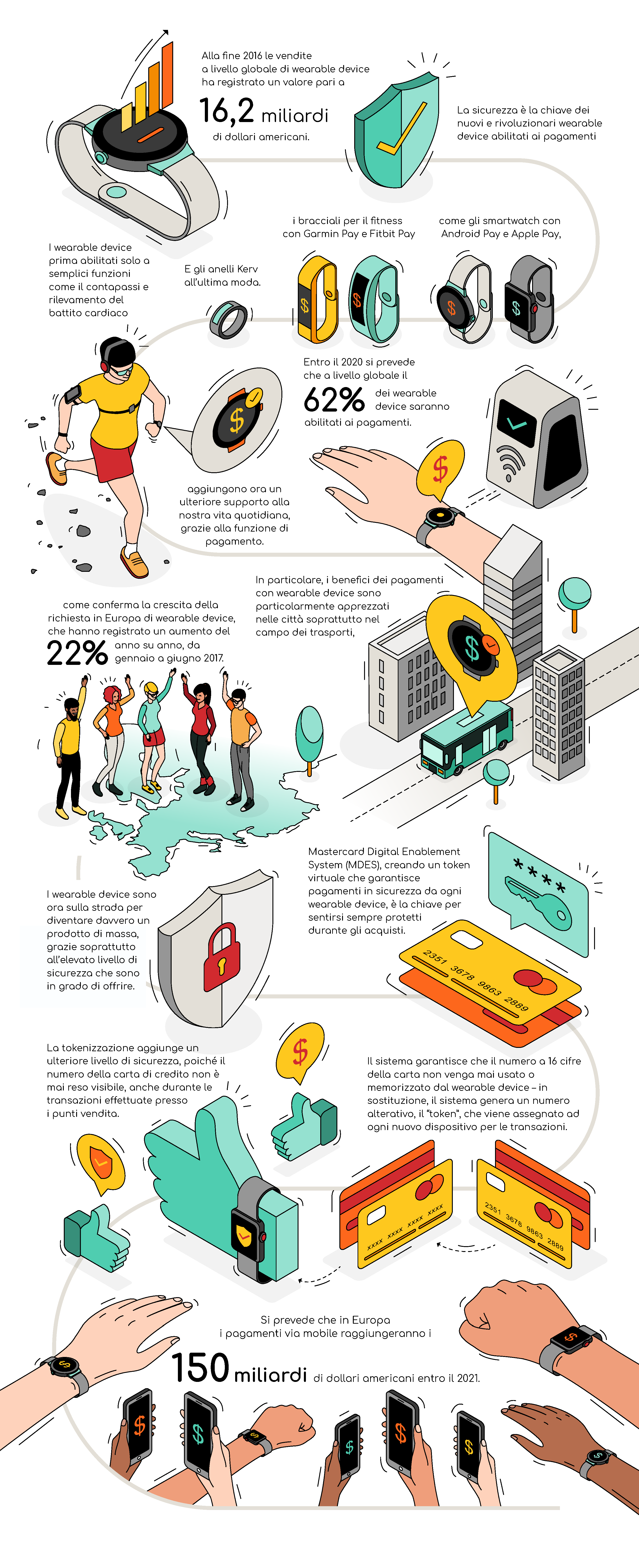 FINAL_ITA_Mastercard Wearables Infographic