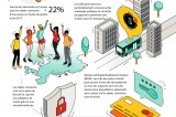 Mastercard - Infographie Wearables