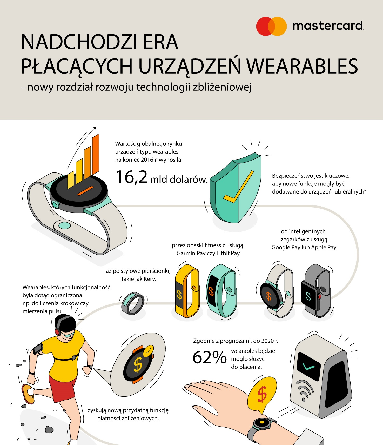 Mastercard Wearables Infografika na newsroom