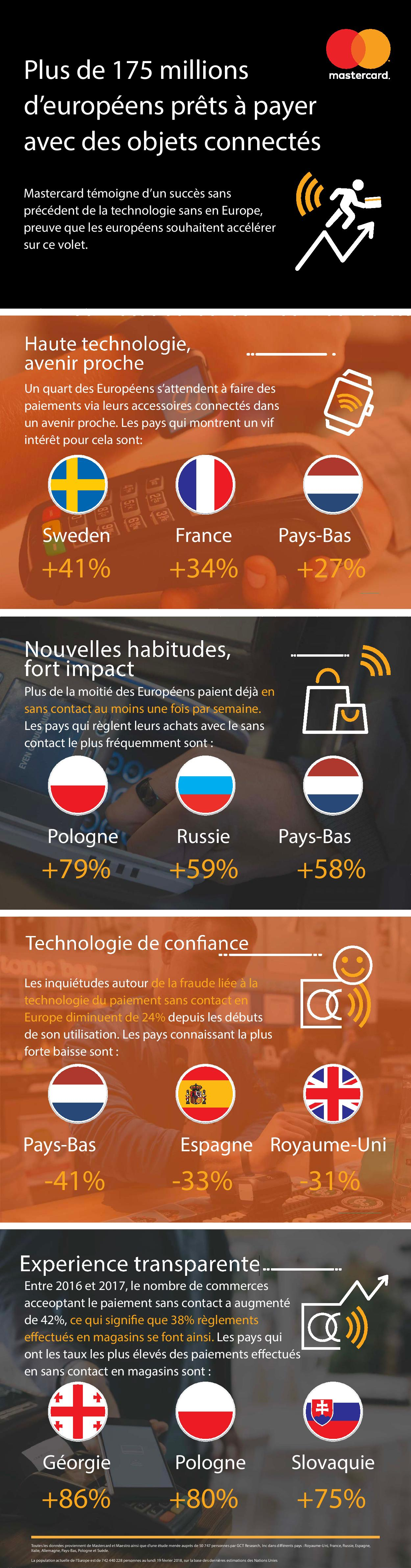 Mobile_World_Congress_Infographic_Wearables-page-001
