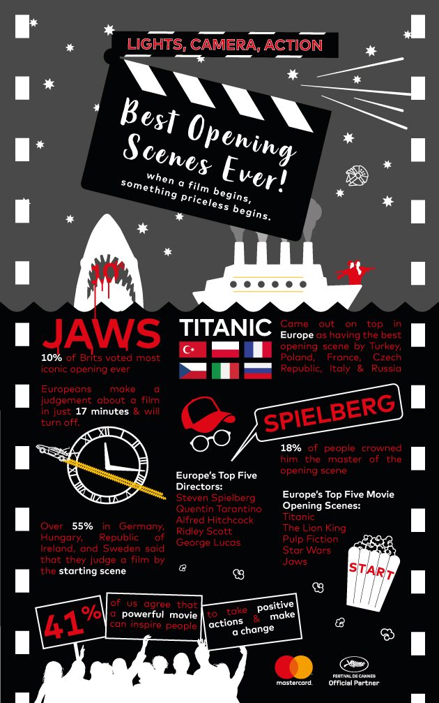 MasterCard_Cannes-Infographic