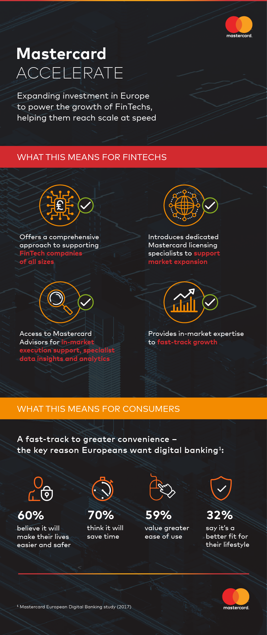 Mastercard Accelerate launch_Infographic