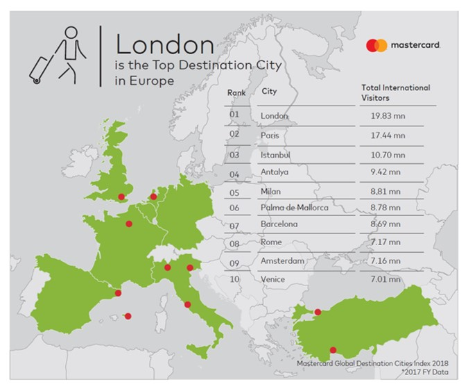 London Tops Europe In Mastercard S 2018 Global Destination Cities Index