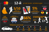MasterCard_12th_Player_2017_Infographic_ua