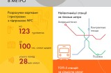 Mastercard_3 years_of_contactless_in_metro_infographic