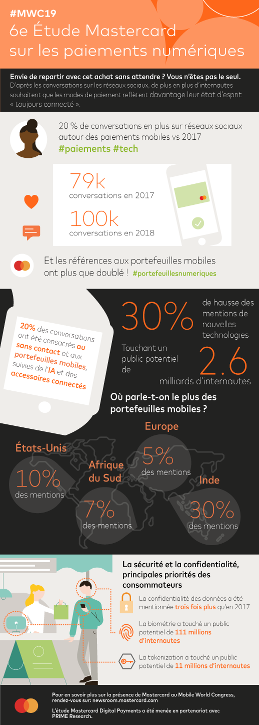 Infographie_#MWC19_VF