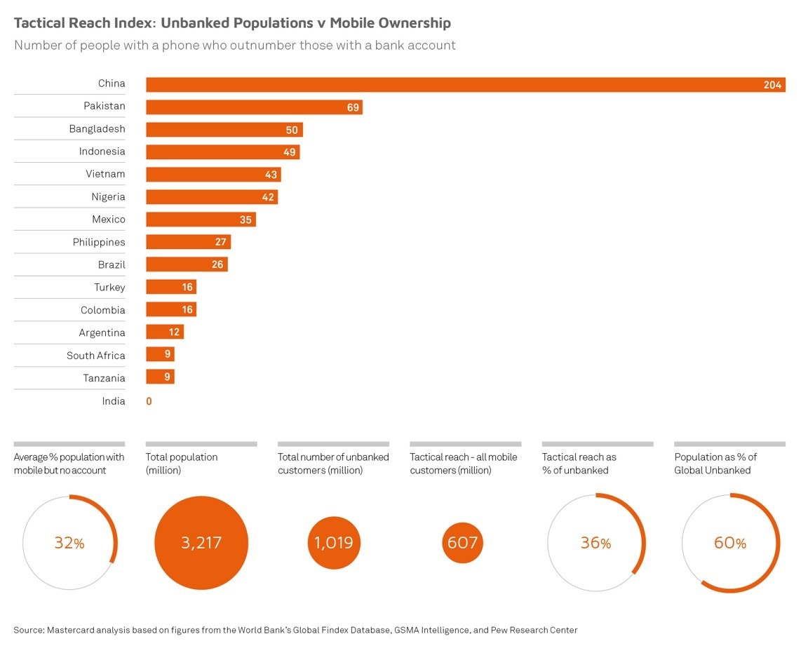 Unbanked populations v mobile ownership