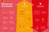 Mastercard_Love Index 2020_Revision_1_Global