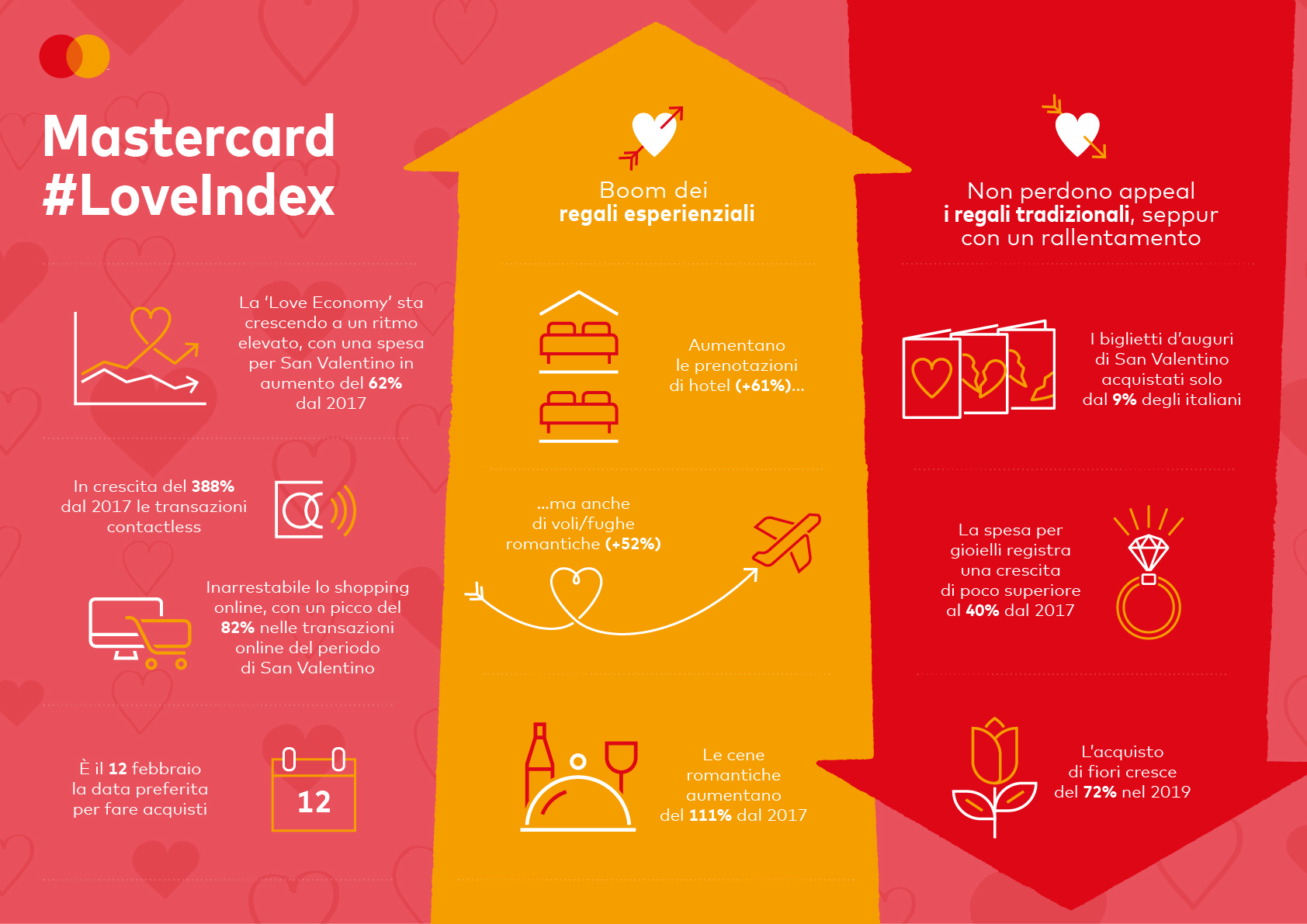 Mastercard_Love Index 2020_Revision_1_Global_ITA