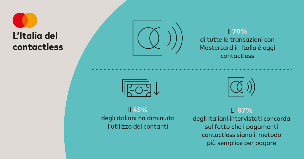 Mastercard_Contactless Continent_Twitter Card_ITA_3_Europe