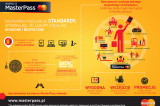Flickr Photo: MasterPass Konsument Infografika