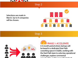 Flickr Photo: StartPath Infographic