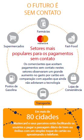 Infografico_Contactless