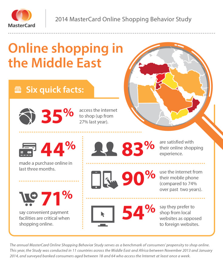 MasterCard Infographic_Middle East