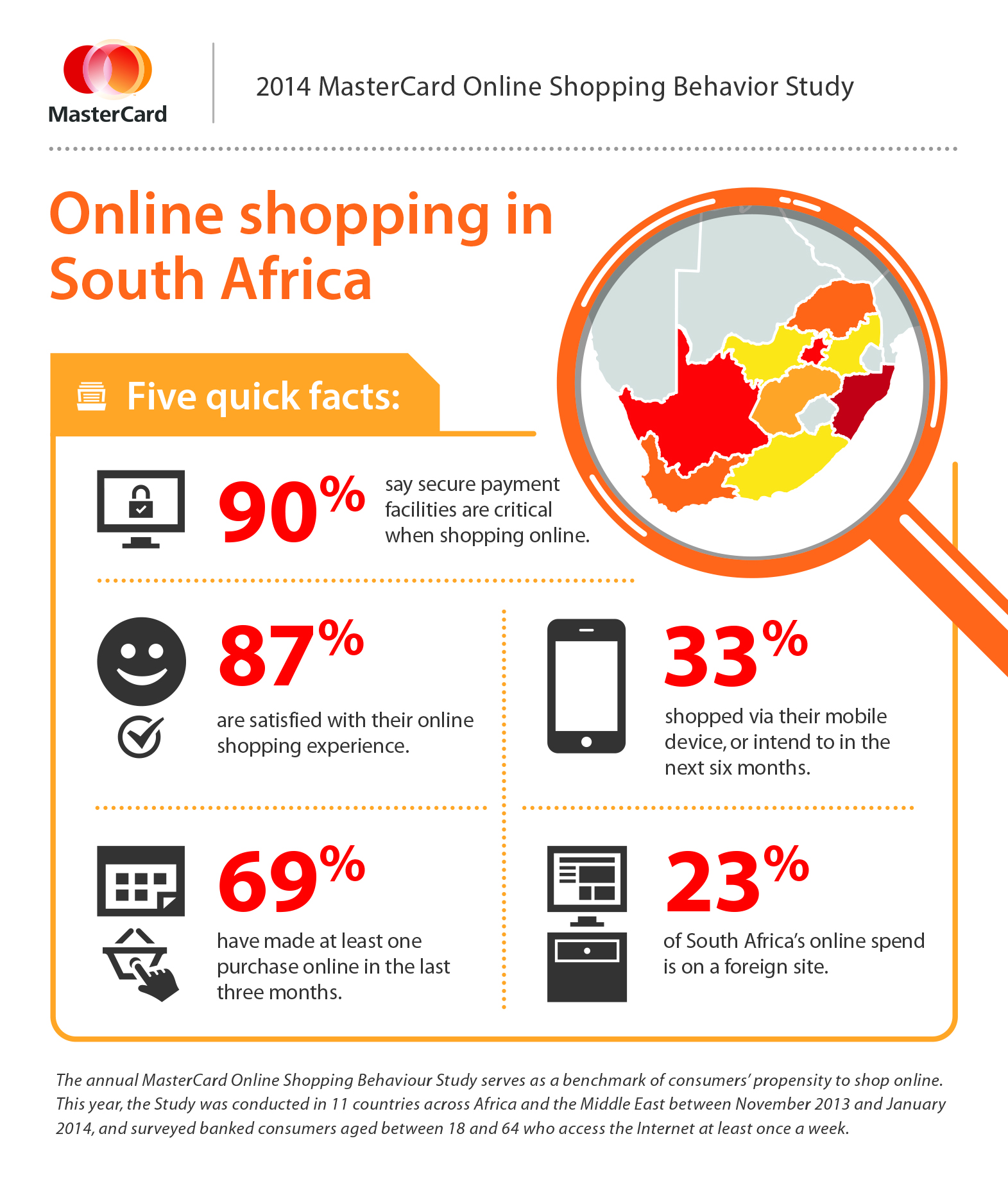 Online shopping south africa