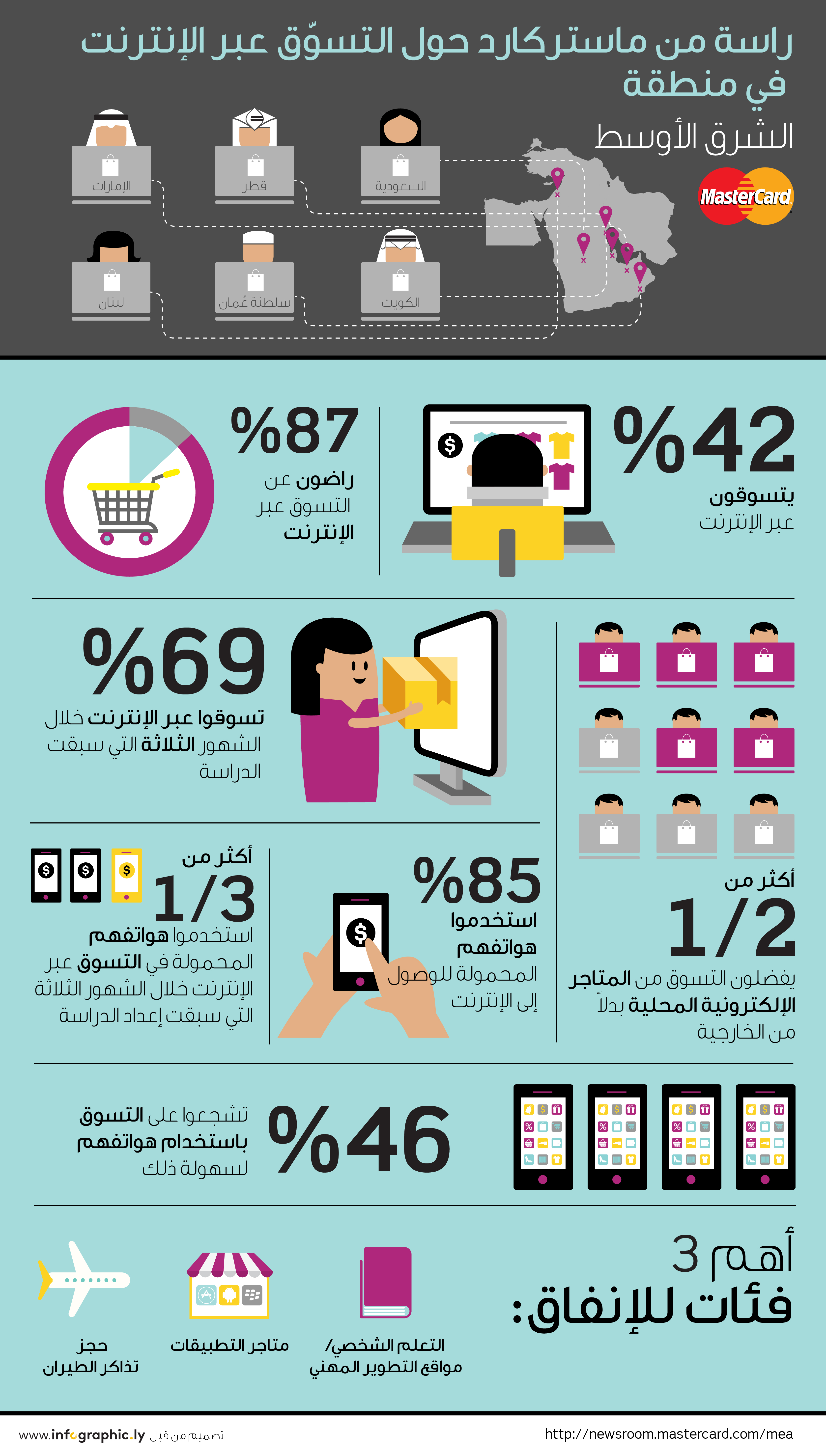 MasterCard Online Shopping Infographic 2015 - Arabic