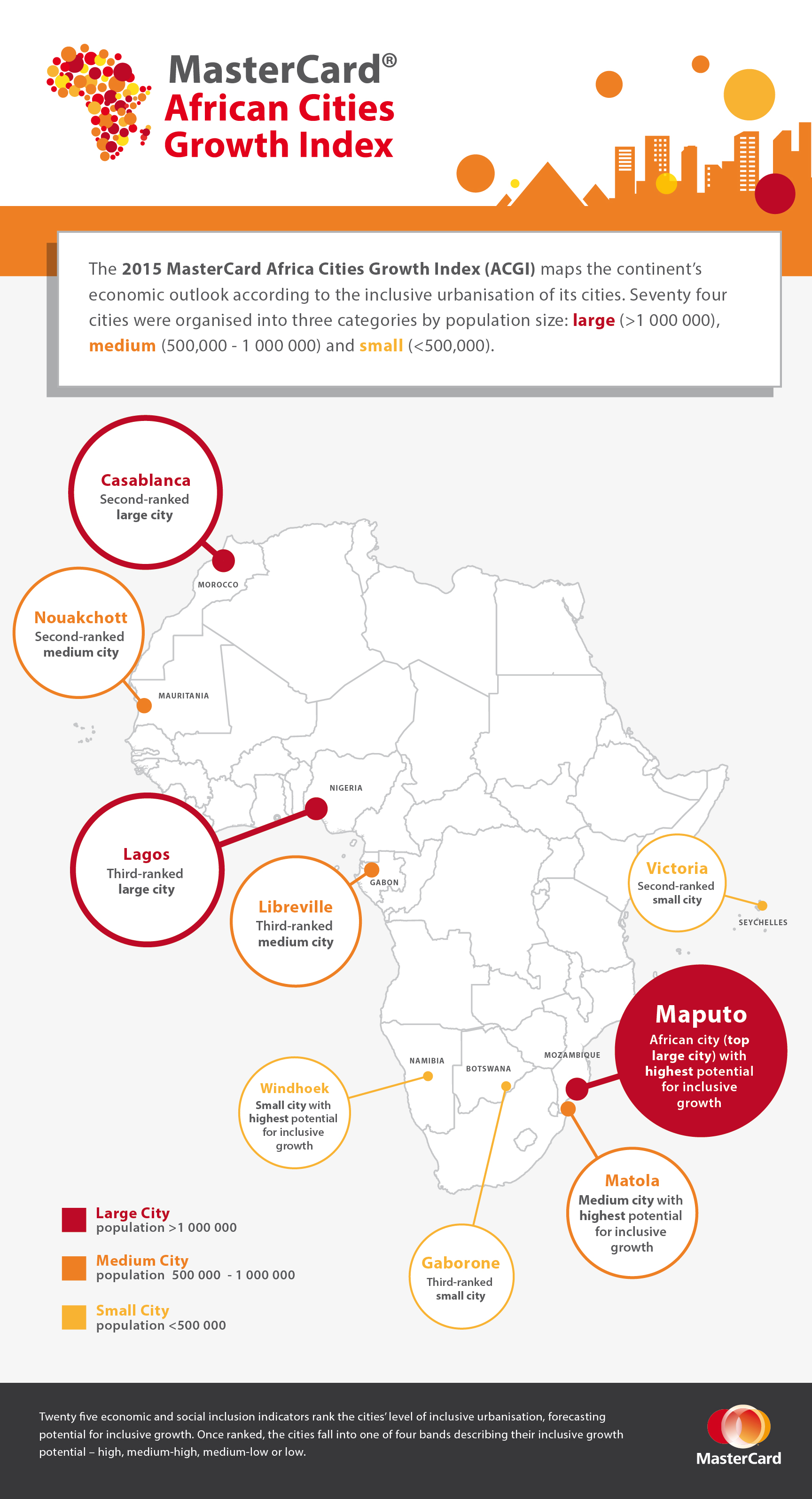 The 2015 MasterCard African Cities Growth Index maps African cities' economic outlook according to their potential for inclusive urbanisation. The 74 analysed cities are organised into three categories by population size: large (> 1,000,000), medium (500,000 – 1,000,000) and small (< 500,000). Maputo, the capital of Mozambique, is the large African city with the highest potential for inclusive growth.