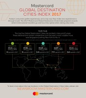 MC-Global Destination Cities Index-2017-Infographic
