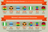 Mastercard Index of Women Entrepreneurs 2018 Infographic
