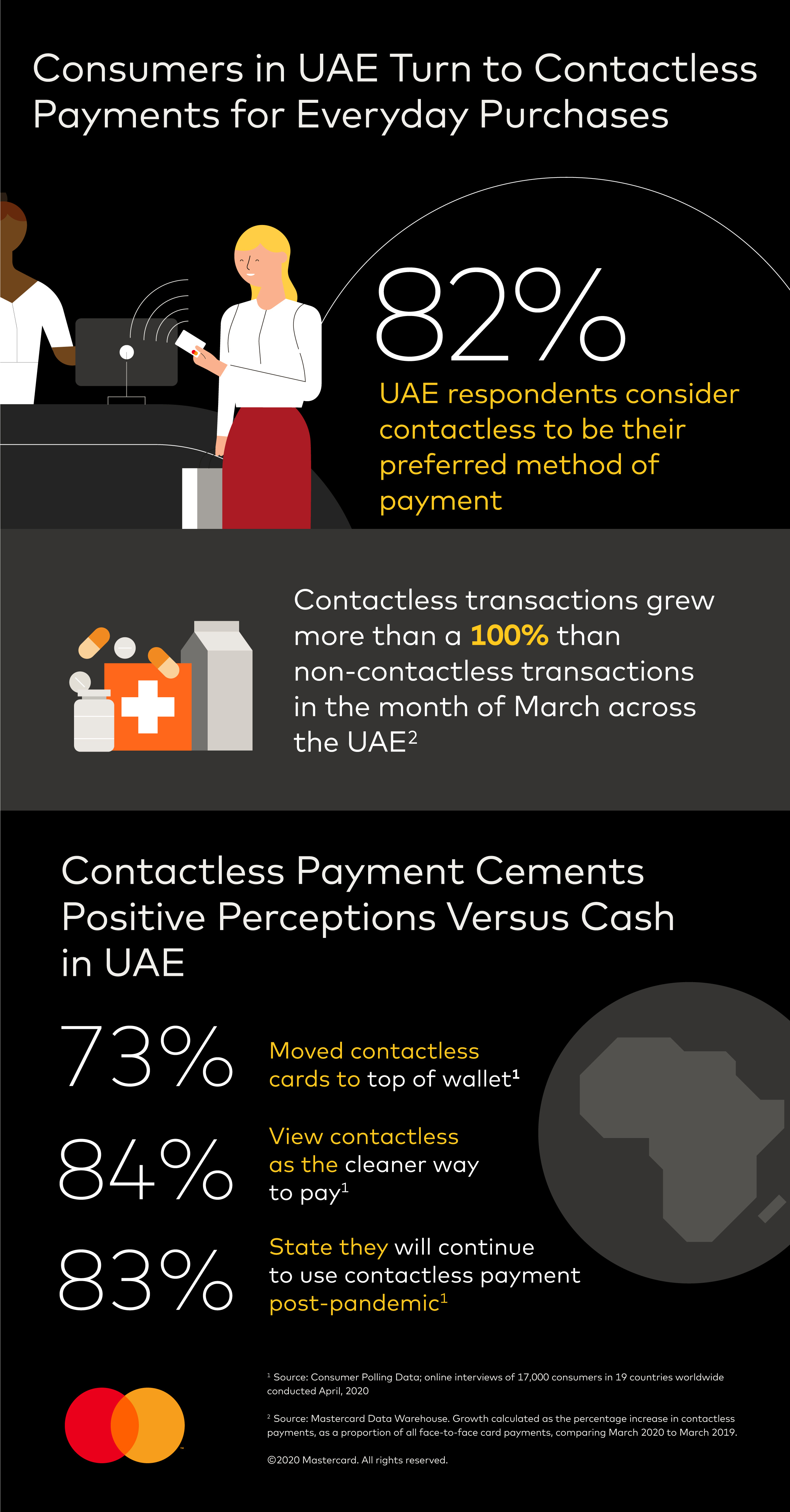 Contactless Payments - UAE
