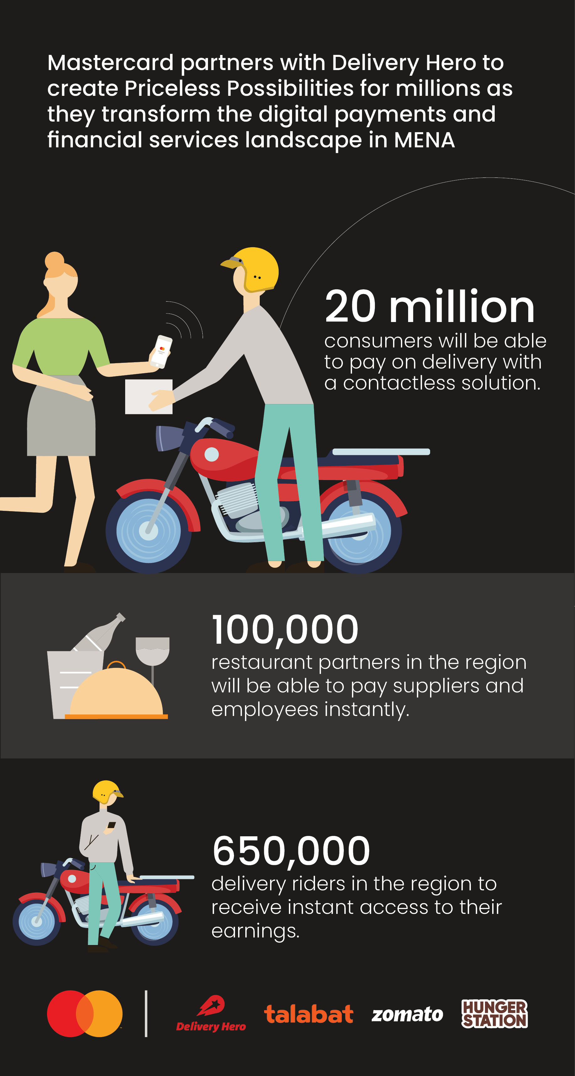 200825_Mastercard_Delivery Hero_Infographic