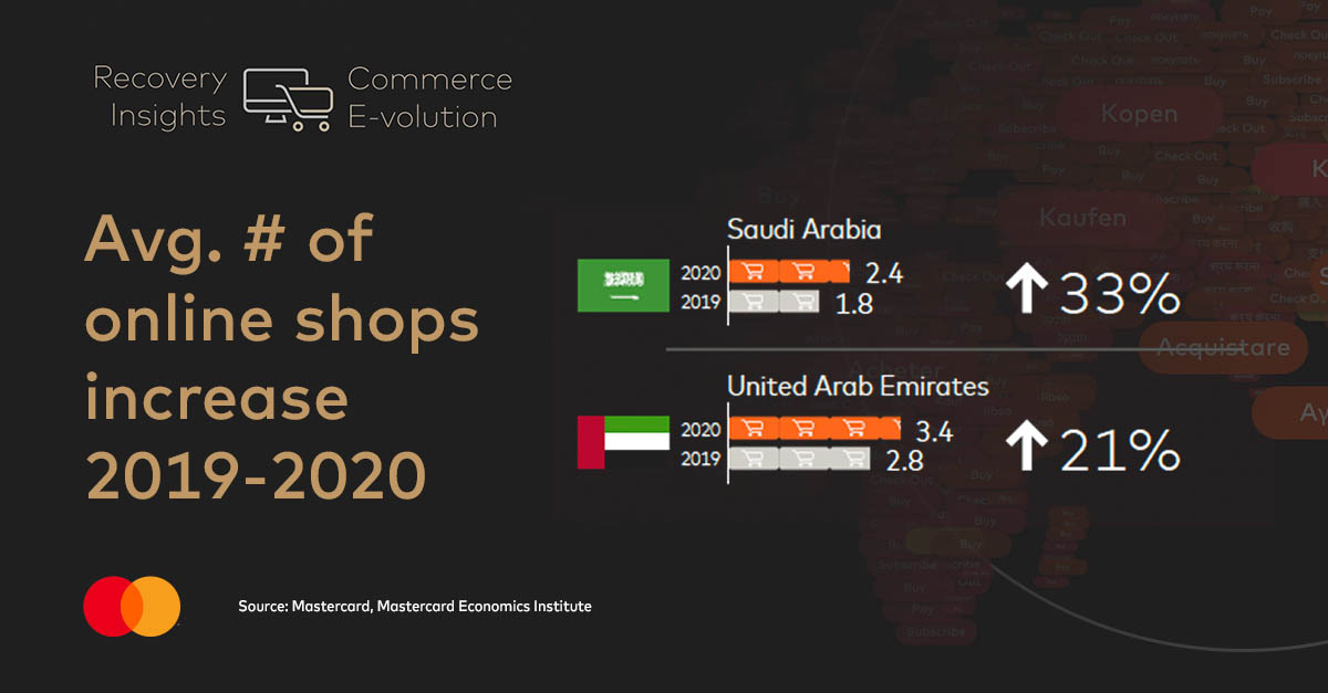 Mastercard Recovery Insights - KSA and UAE