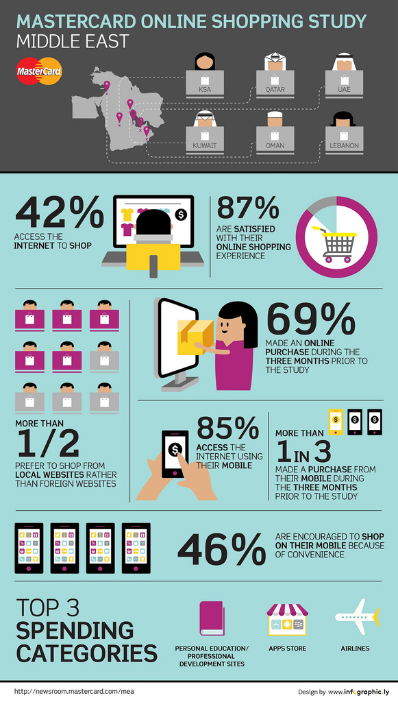 Flickr Photo: MasterCard Online Shopping Study Middle East