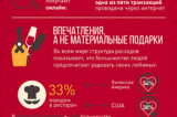 Flickr Photo: Инфографика MasterCard Love Index