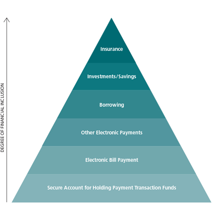 Redefining the hierarchy of consumer financial needs