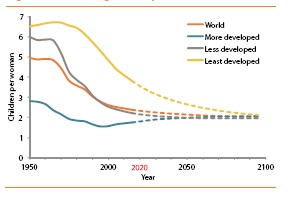 Source: United Nations Department of Economic and Social Affairs, World Population Prospects: The 2010 Revision (New York: UN, 2010).