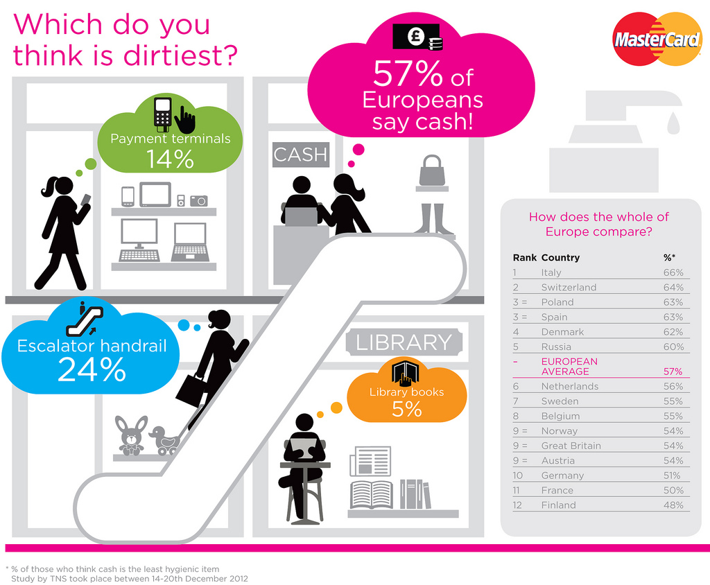 MasterCard Europe Dirty Cash Infographic
