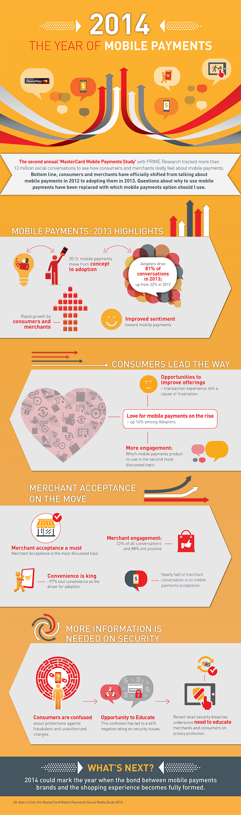 MasterCard PRIME Infographic