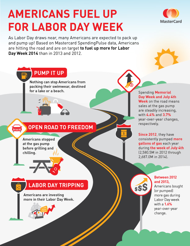 MasterCard Labor Day Road Trip Infographic